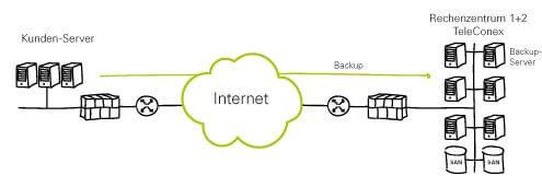 GIN Cloud Backup